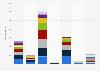CDMA mobile subscriptions worldwide 2011-2024, by region