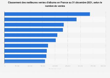 Albums de musique les plus vendus en France 2017