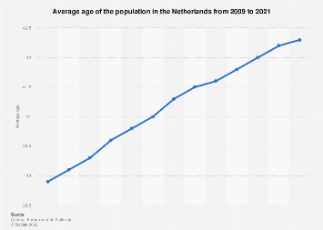 Average age of the population in the Netherlands 2007-2017, by gender