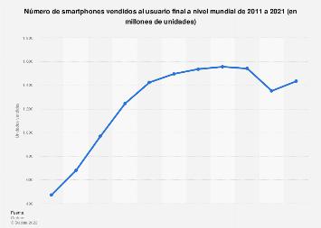 Ventas de smartphones en el mundo 2011-2017