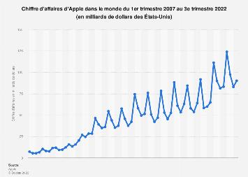 Apple: chiffre d'affaires mondial 2007-T2 2019