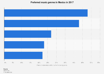 Mexico: favorite music genres 2017