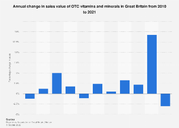 Vitamins and minerals sales growth in Great Britain 2010-2017