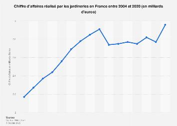 Jardineries : évolution du chiffre d'affaires en France 2004-2016