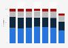 Distribution régionale du chiffre d'affaires d'Essilor 2012-2017