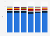 Music sales in Australia 2010-2015, by genre