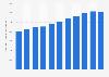 Anzahl beschäftigter Hörgeräteakustiker  in Deutschland bis 2017