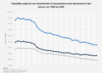 Todesfälle aufgrund von Herzinfarkten in Deutschland nach Geschlecht bis 2015