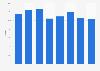 Tier 1 ratio of Crédit Agricole 2015-2017