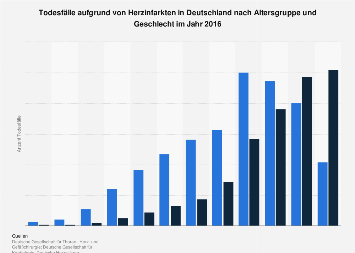 Todesfälle aufgrund von Herzinfarkten nach Altersgruppe und Geschlecht 2015