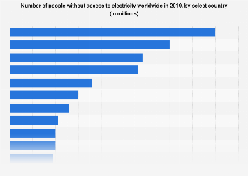Global population without access to electricity by country 2016