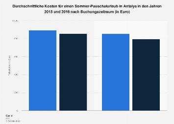 Durchschnittspreis für einen Sommer-Pauschalurlaub in Antalya 2015/2016