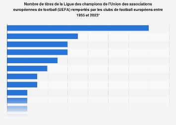 Palmarès des clubs de la Ligue des champions de l'UEFA par titres remportés 1995-2018