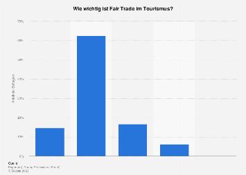 Relevanz von Fair Trade im Tourismus 2015
