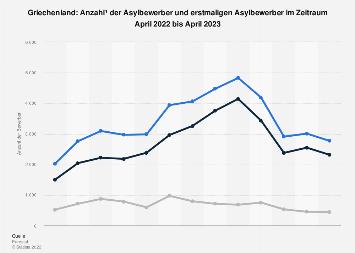 Asylbewerber in Griechenland bis Mai 2019