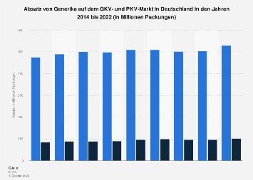 Absatz von Generika auf dem GKV- und PKV-Markt in Deutschland bis 2016