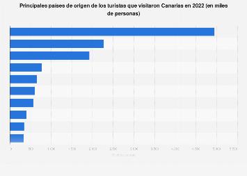 Principales países de origen de los turistas en Canarias 2017