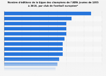 Participations en Ligue des champions de l'UEFA par club de football 1955-2017