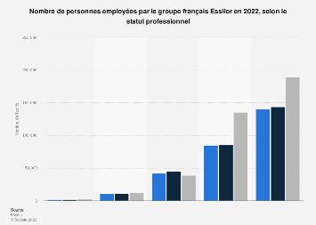 Salariés du groupe Essilor par statut 2017