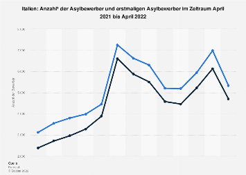 Asylbewerber in Italien bis Juni 2018