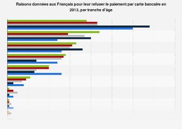 Carte Bancaire Age.Raisons Du Refus Du Paiement Par Carte Selon L Age France
