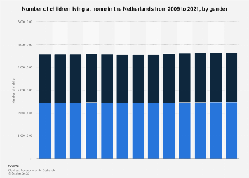 Number of children living at home in the Netherlands 2007-2017, by gender