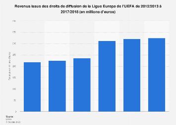Revenus des droits de diffusion de la Ligue Europa 2012/2013-2017/2018