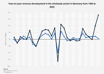 Revenue development in wholesale in Germany 1995-2015