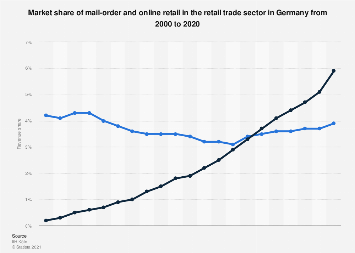 Retail market share of mail-order and online retail in Germany 2000-2016