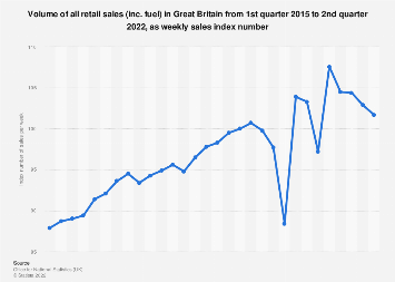 Retail sales volume quarterly index in Great Britain 2014-2017