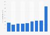 Bénéfice net du groupe Essilor 2010-2017