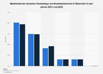 Marktanteil der einzelnen Werbeträger am Bruttowerbemarkt in Österreich 2018