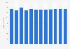 Branchenumsatz Leitungsgebundene Telekommunikation in Belgien von 2011-2022