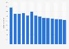 Branchenumsatz Großhandel mit Halbwaren in Dänemark von 2011-2023