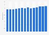 Branchenumsatz Sonst. Einzelhandel in Verkaufsräumen in Deutschland von 2011-2023