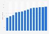 Branchenumsatz Apotheken in Estland von 2011-2023