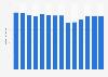 Branchenumsatz Vermietung von KFZ über 3,5 t in Finnland von 2011-2023