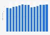 Branchenumsatz Herstellung von Filz, Tüll u.Ä. in Italien von 2011-2023