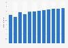 Branchenumsatz Tonaufnahme und Verlegen von Tonträgern in Kroatien von 2011-2022