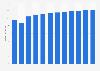 Branchenumsatz Hörfunkveranstalter in Kroatien von 2011-2022