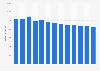 Branchenumsatz Leitungsgebundene Telekommunikation in Norwegen von 2010-2022