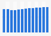 Branchenumsatz Leitungsgebundene Telekommunikation in Österreich von 2010-2022