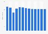 Branchenumsatz Tonaufnahme und Verlegen von Tonträgern in Polen von 2010-2022