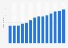 Branchenumsatz Direkt-, Haustür-, Automatenverkauf in Portugal von 2011-2023