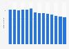 Branchenumsatz Spezialisierte Einzelhändler in Schweden von 2011-2023