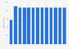 Branchenumsatz Leitungsgebundene Telekommunikation in Slowenien von 2010-2022