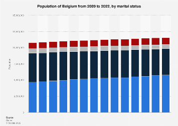 Belgian population 2007-2017, by marital status