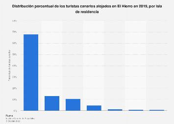 Turistas canarios en la isla de El Hierro distribuidos por isla de residencia 2016