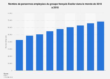 Salariés du groupe Essilor 2010-2017