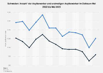 Asylbewerber in Schweden bis Juli 2018